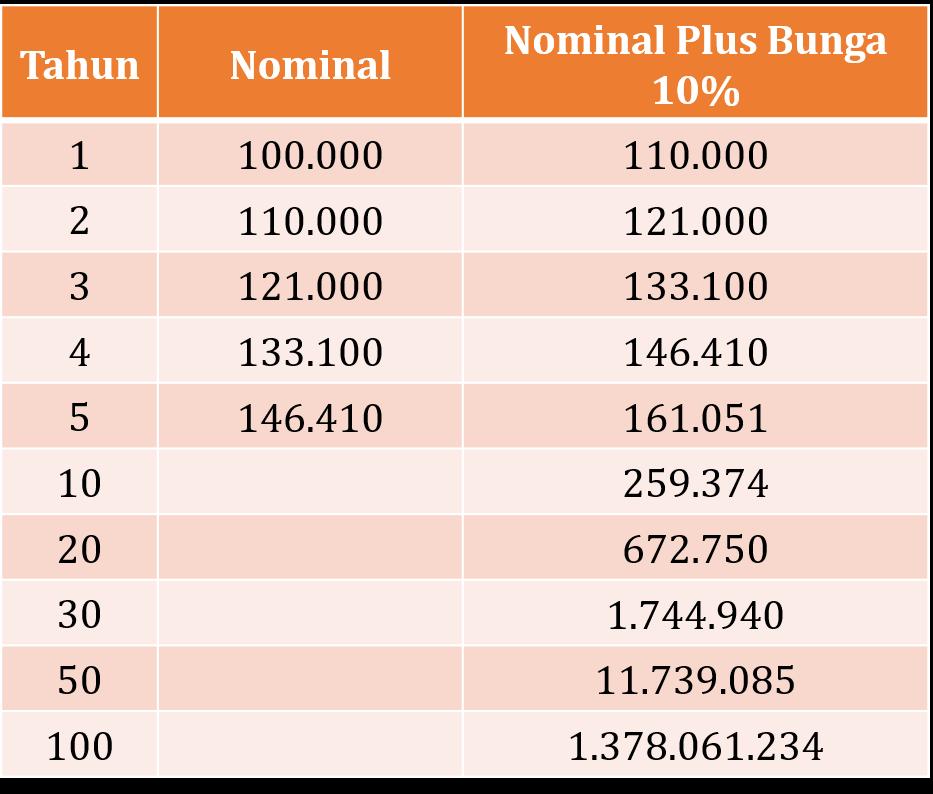 Tabel Kalkulator Peternakan Uang
