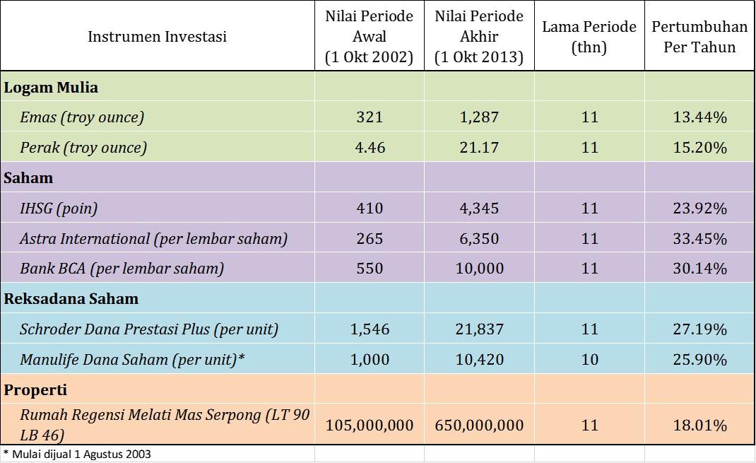 investasi emas atau saham 2013