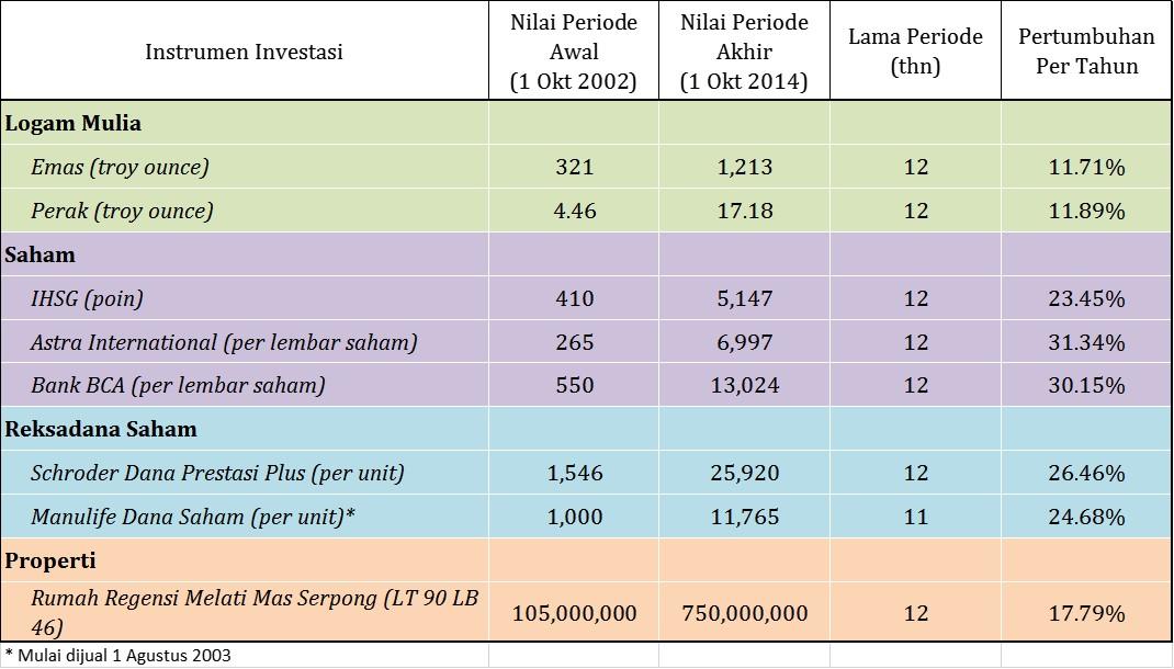 investasi emas atau saham 2014