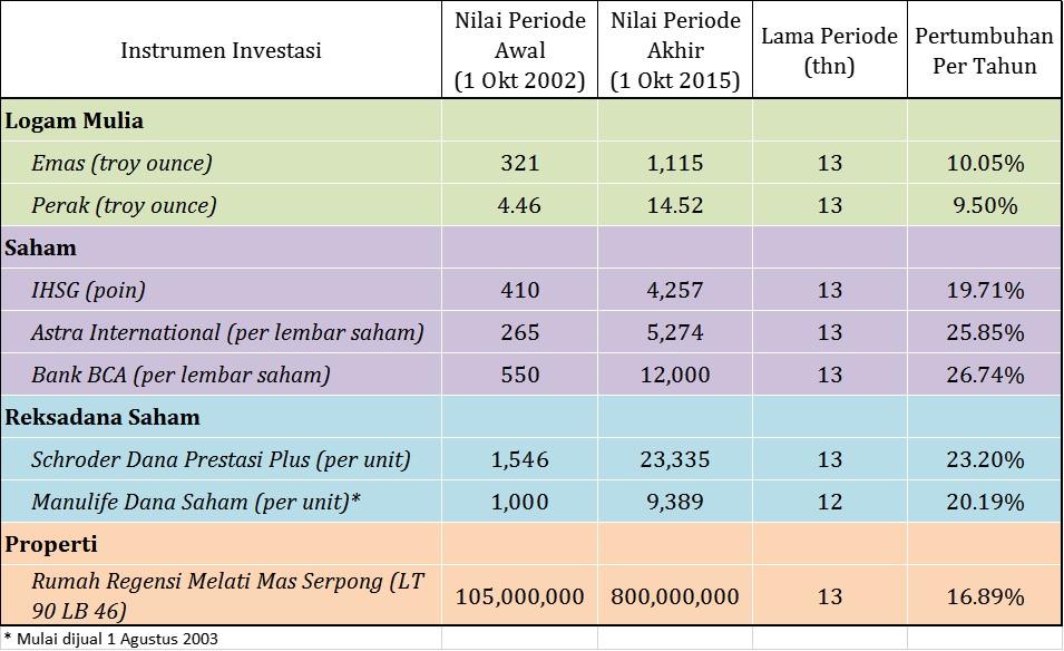 investasi emas atau saham 2012 - 2015